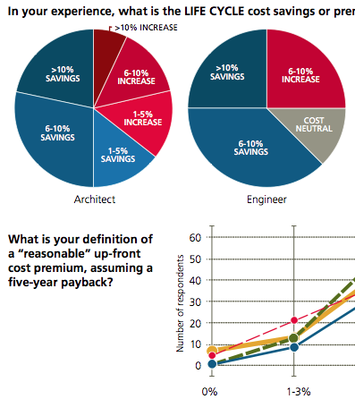 Sustainability Study